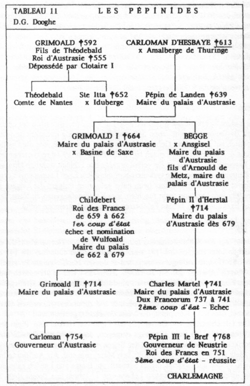 Tableau 11 von Didier-Georges Dooghe (2000)