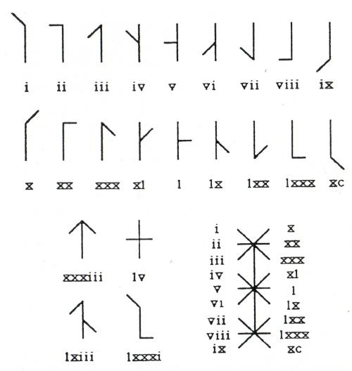 """Abb. 5: Das im 13. Jh. von John v. Basingstoke entwickelte """"Zahlensystem"""" in der bei David King zitierten Darstellung. Die Übereinstimmung mit dem Berner Kodex 207 (8./9. Jh.) ist bei vielen Zeichen offensichtlich, z.B. in Reihe 1 die Zeichen Nr. 2, 3, 5, 6 usw."""